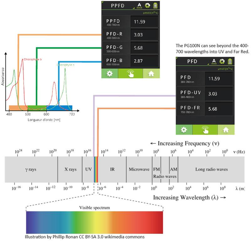 spectrometer valoya led grow lights