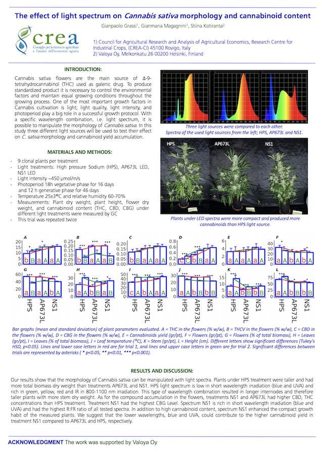 Valoya Medical Cannabis LED Research CREA-CIN