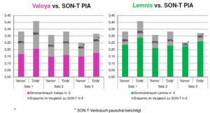 Geisenheim energy consumption