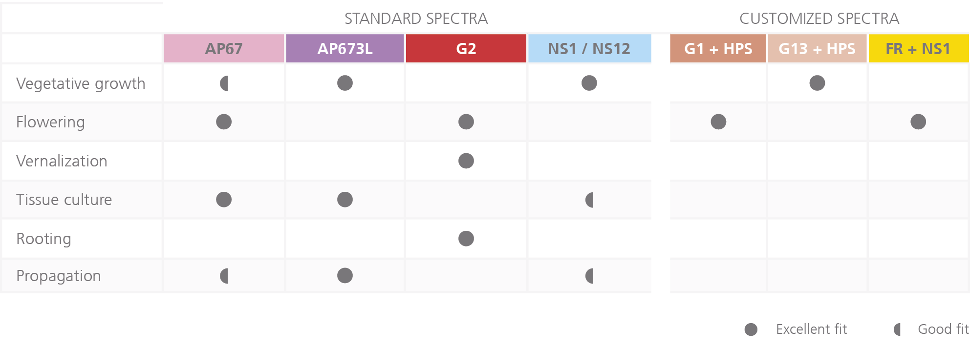 Spectra for LED Grow Lights