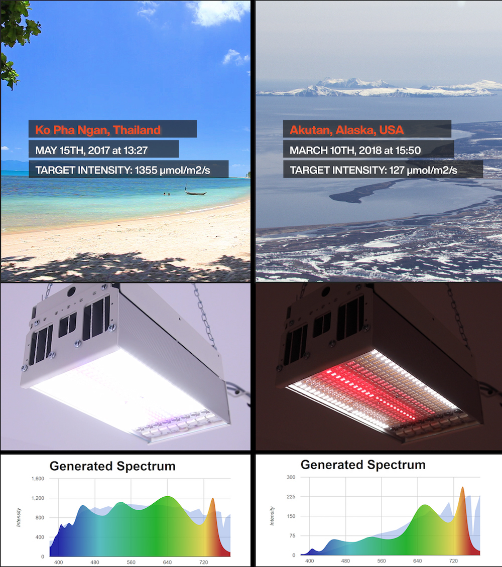 LED Grow Lights Tunable Spectrum