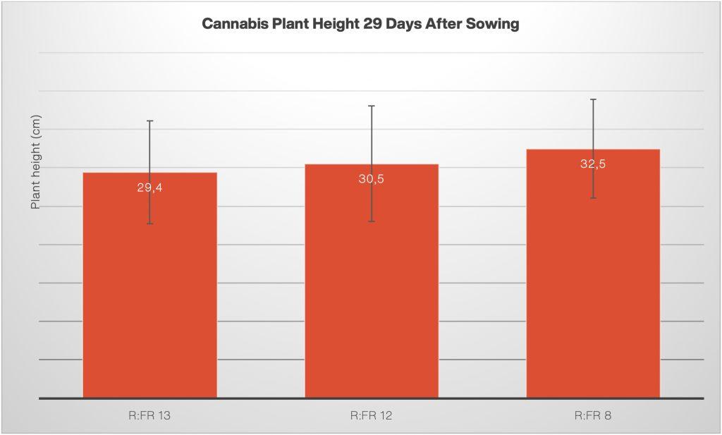 R:Fr Effects on Cannabis