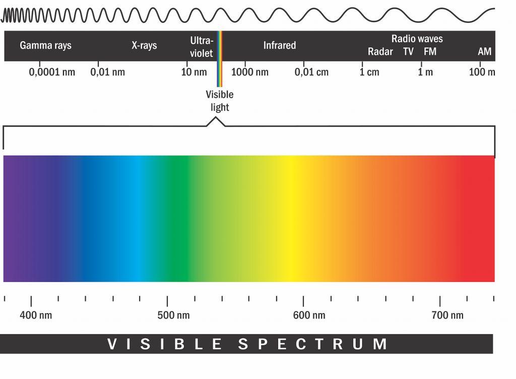 Visible Spectrum Colors